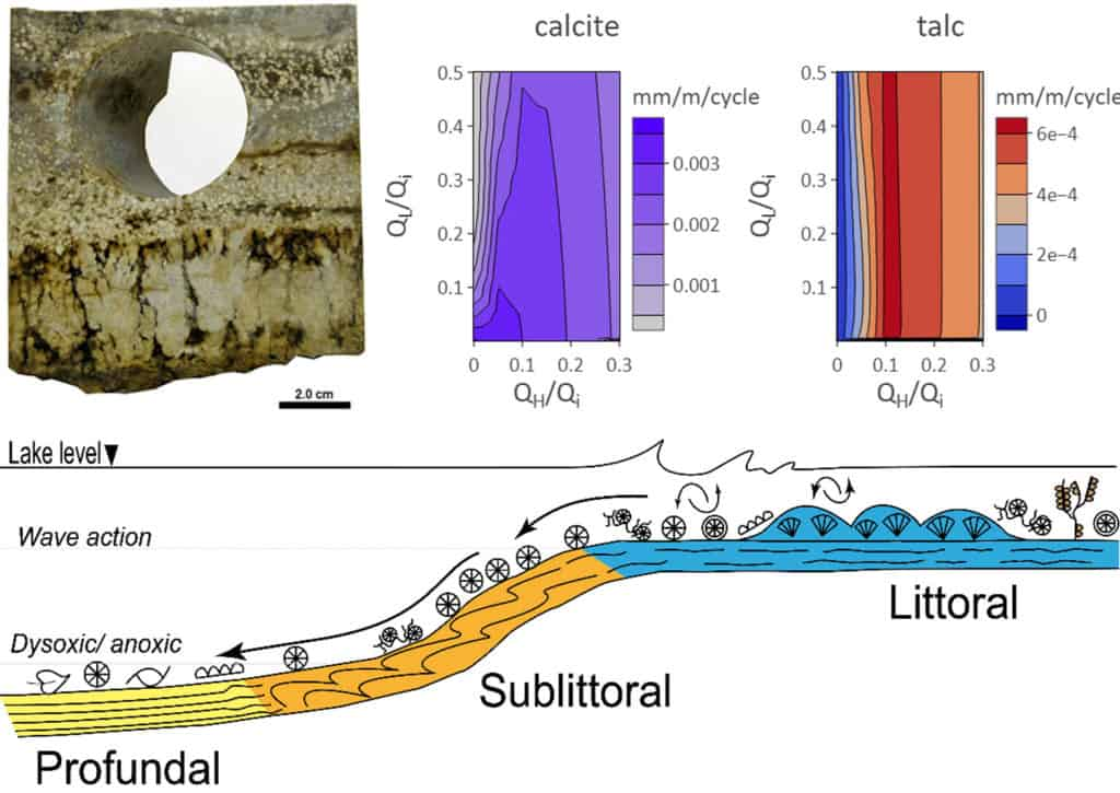 Kirkton Alkaline Lake Model Phreeqc Lacustrine Spherule Calcite Carbonate Sedimentology Training Course Bathymetry Talc Clay Mg